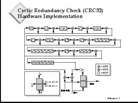 Cyclic Redundancy Check (CRC32) Hardware Implementation
